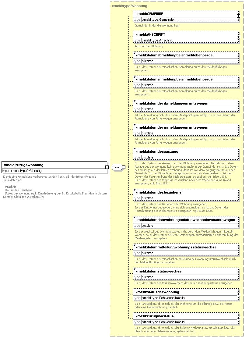 Abmeldung von amts wegen